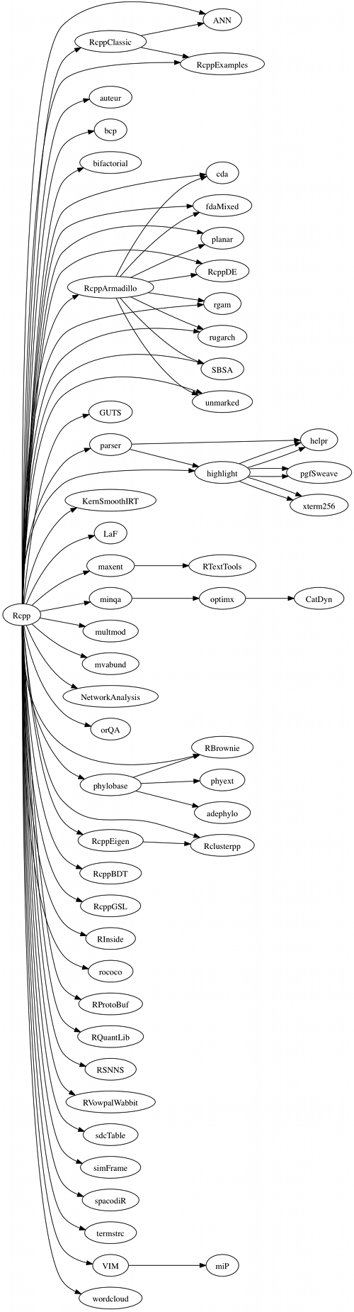 Rcpp reverse dependency graph